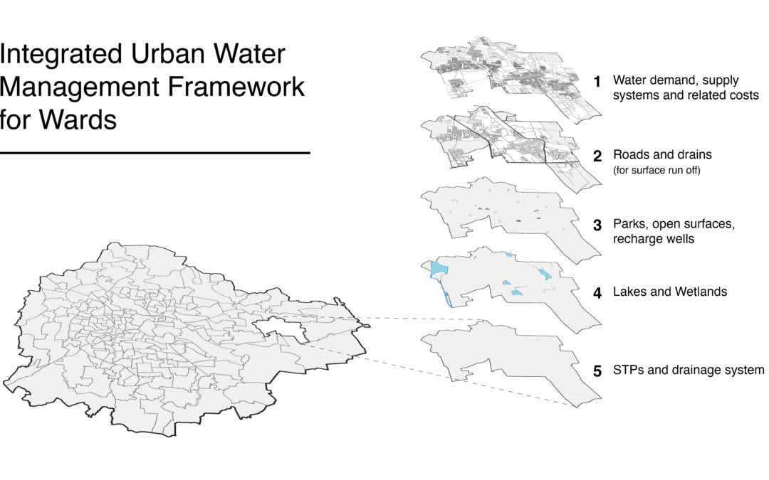 Integrated Urban Water management at the ward level