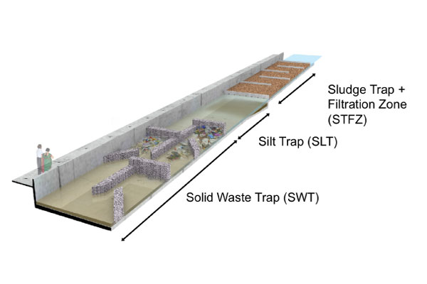 Strategic in-stream systems: A Decentralised anticipatory approach to wastewater contamination in Bangalore