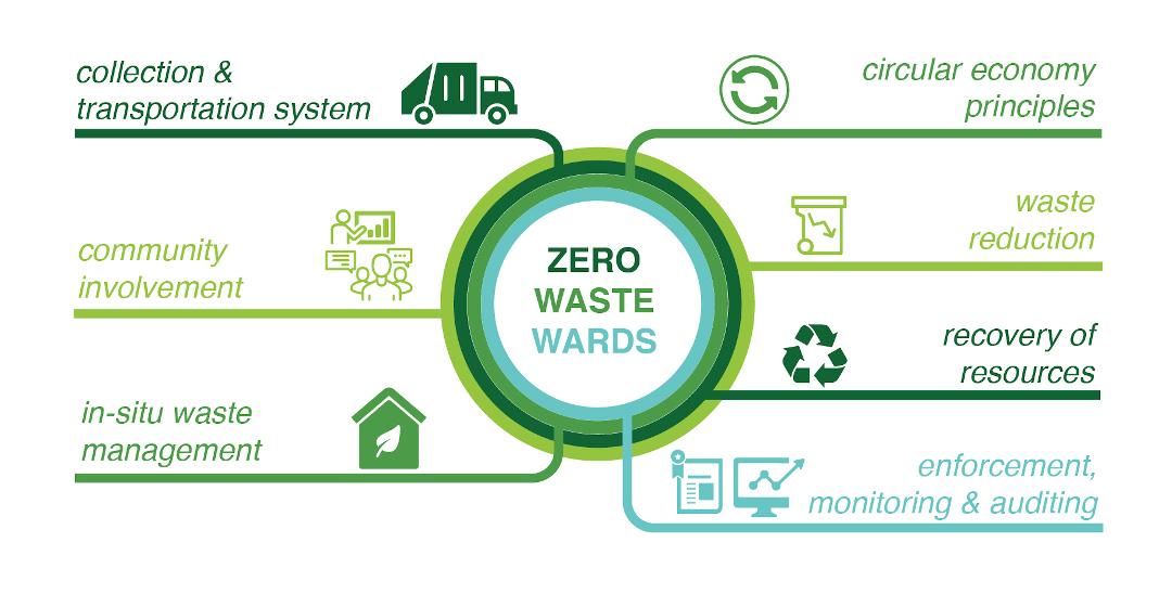 Zero-Waste Wards