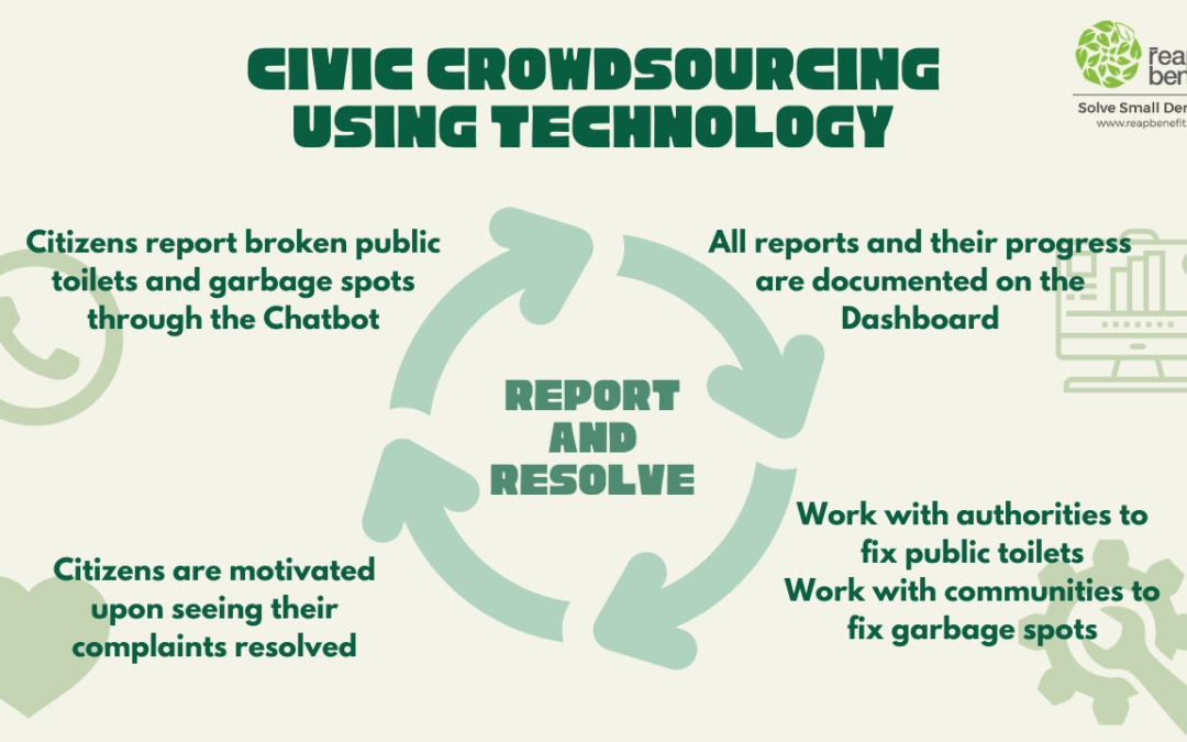 Civic Crowdsourcing using Technology
